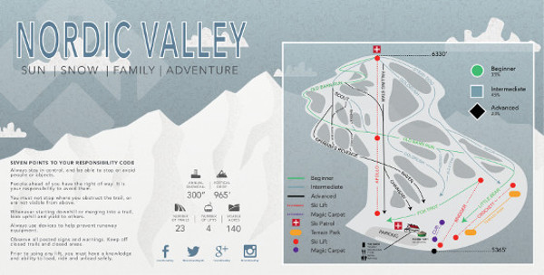 Nordic Valley Piste Map
